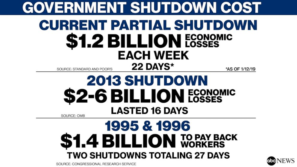 PHOTO: GOVERNMENT SHUTDOWN COST