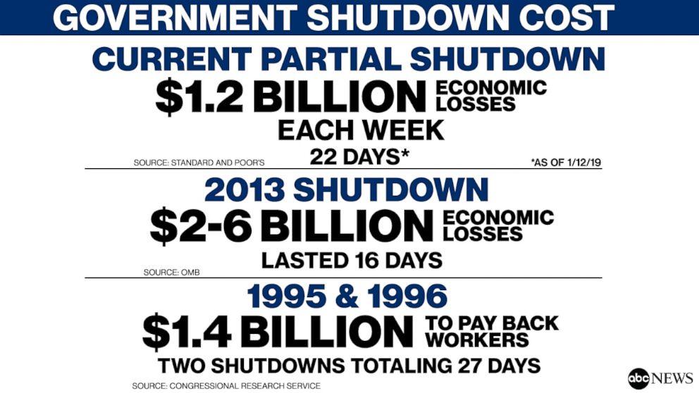 GOVERNMENT SHUTDOWN COST