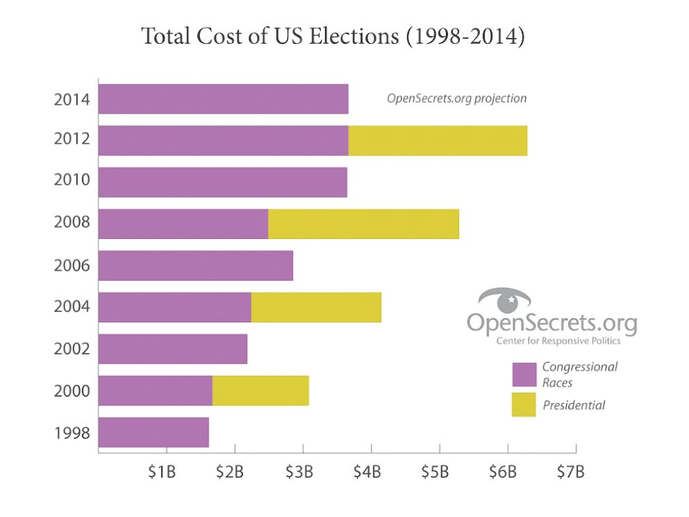 PHOTO: Graph showing total cost of US Elections (1998-2014) from Center for Responsive Politics.
