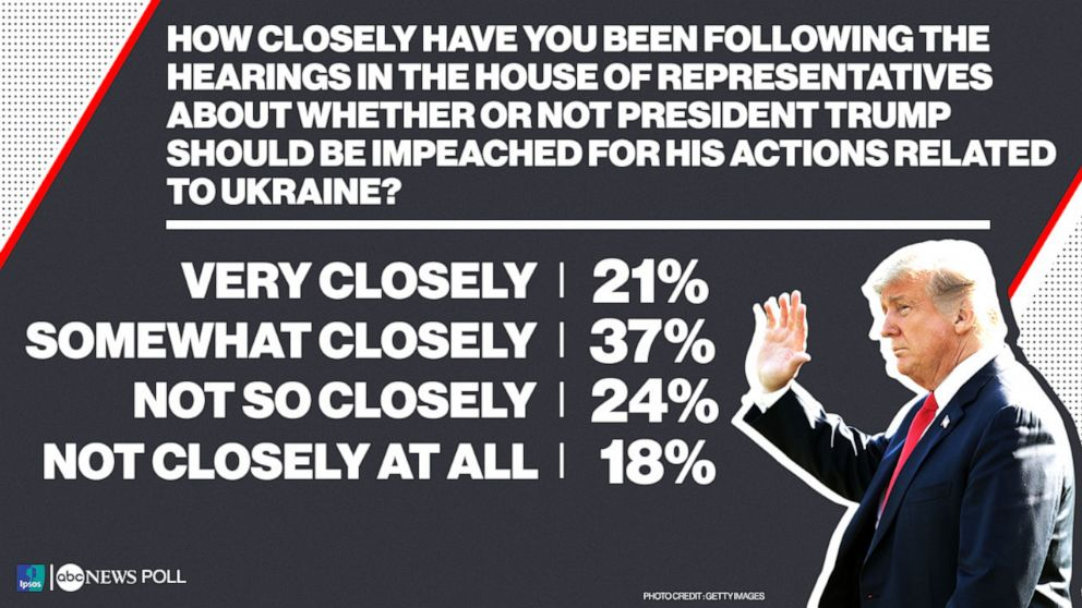 PHOTO: How closely have you been following the hearings in the House of Representatives about whether or not President Trump should be impeached for his actions related to Ukraine?