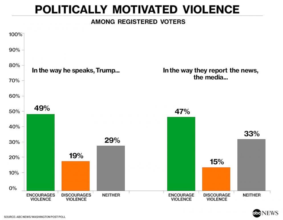 Politically Motivated Violence