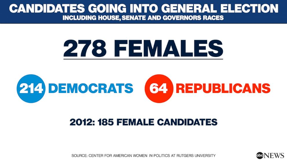 PHOTO: Primaries by the Numbers: Females