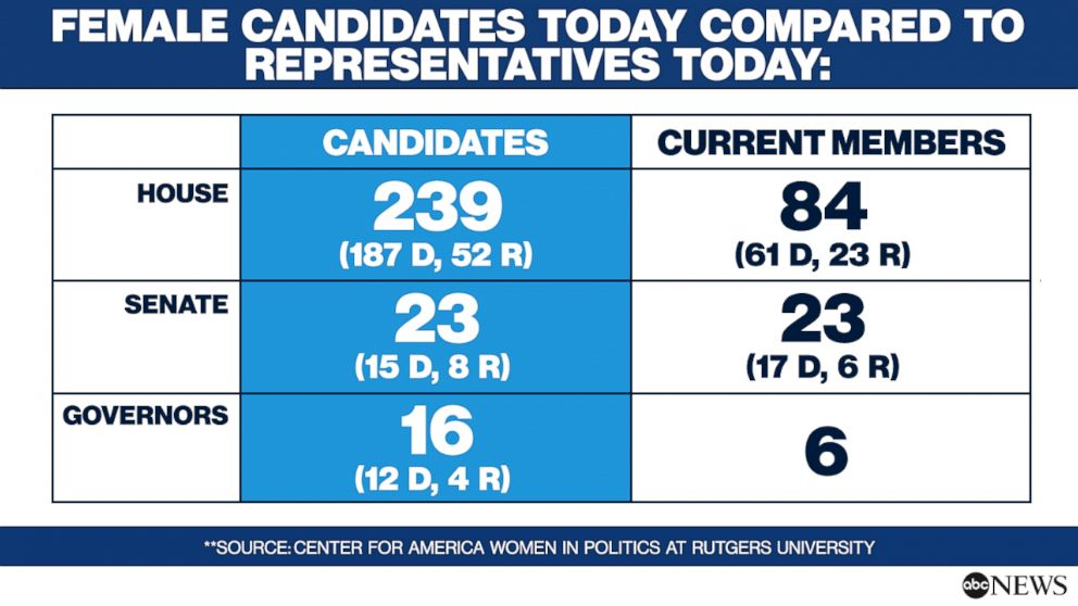 PHOTO: Primaries by the Number: Female Candidates Comparison