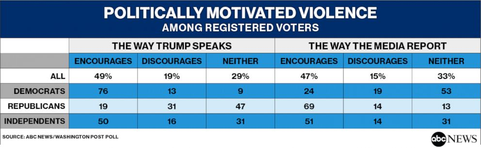 Politically Motivated Violence Among Registered Voters