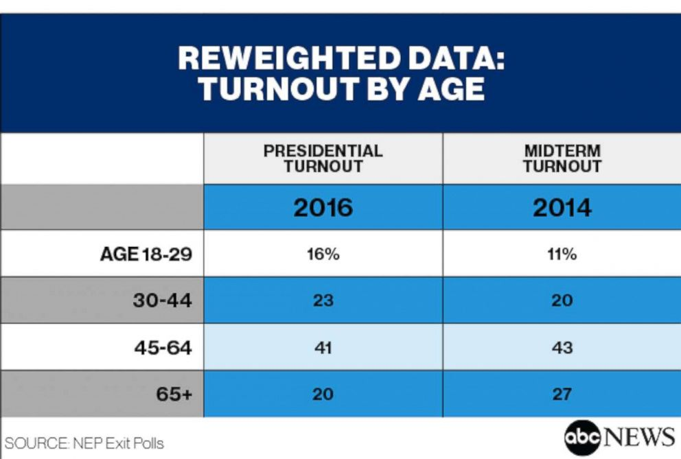 PresidentialTurnoutByAgeReweighted