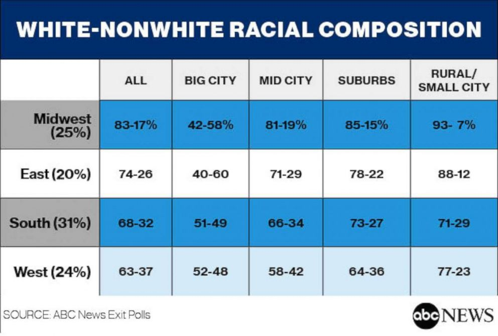 White-Nonwhite Racial Composition