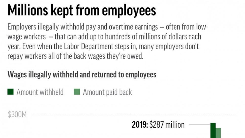 How companies rip off poor employees — and get away with it