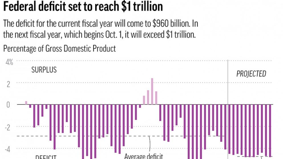 US deficit to exceed $1 trillion next year, report shows thumbnail