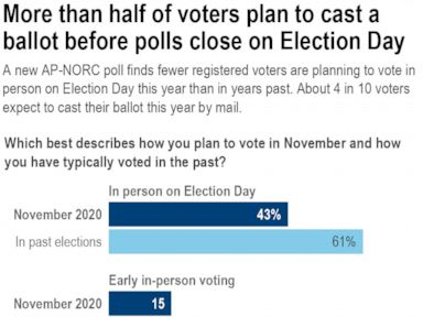 AP-NORC poll: Majority plan to vote before Election Day