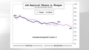 Obama vs Reagan