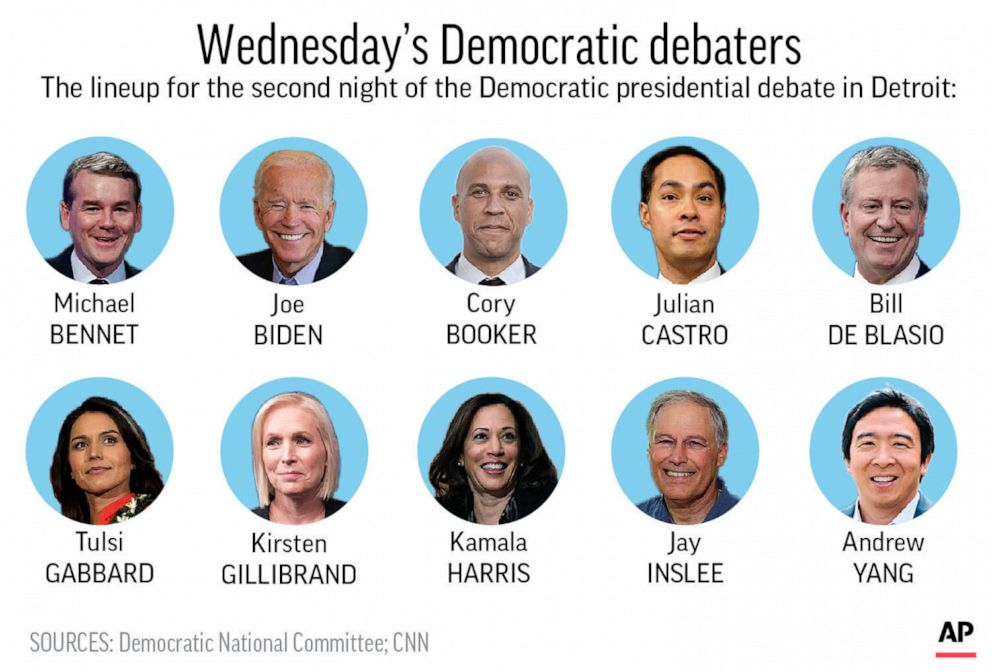 PHOTO: Graphic shows Democratic presidential candidates chosen to participate in second debates second night.