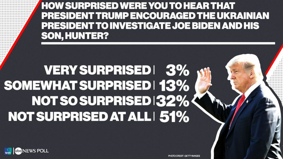 PHOTO: ABC News Poll