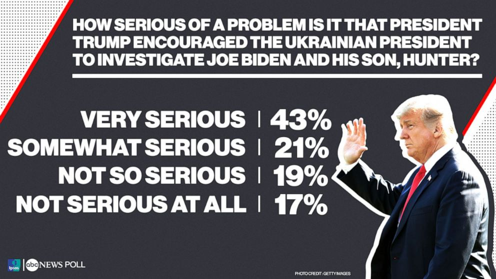 PHOTO: ABC Poll