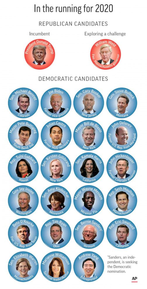 PHOTO: Graphic depicting all the 2020 presidential candidates as of May 16, 2019.