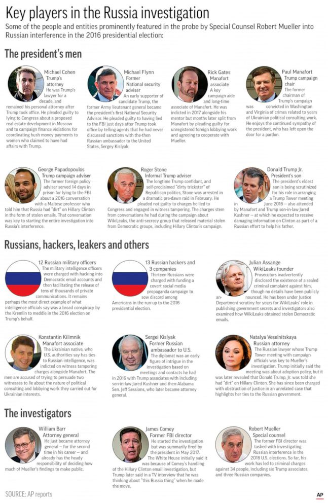PHOTO: Graphic shows prominent players in the special counsel investigation into Russian meddling in the 2016 election.