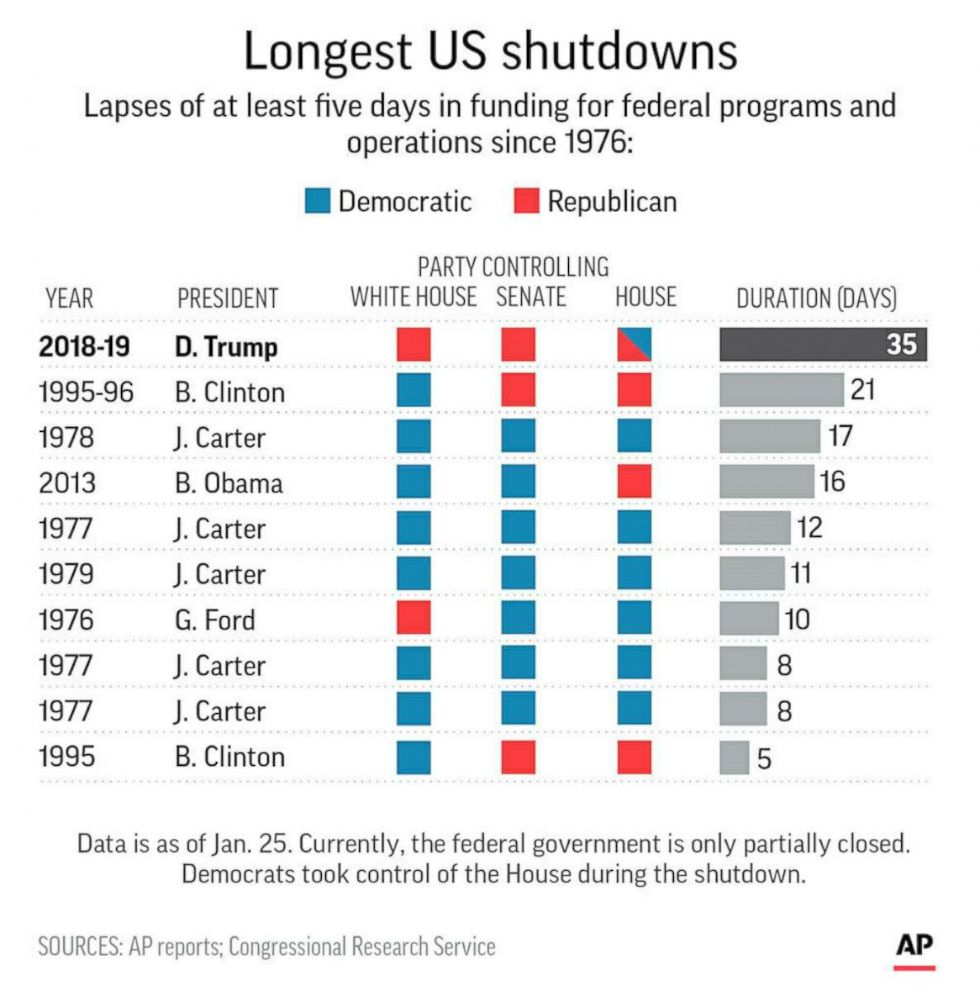PHOTO: Graphic shows the longest shutdowns in U.S. history.
