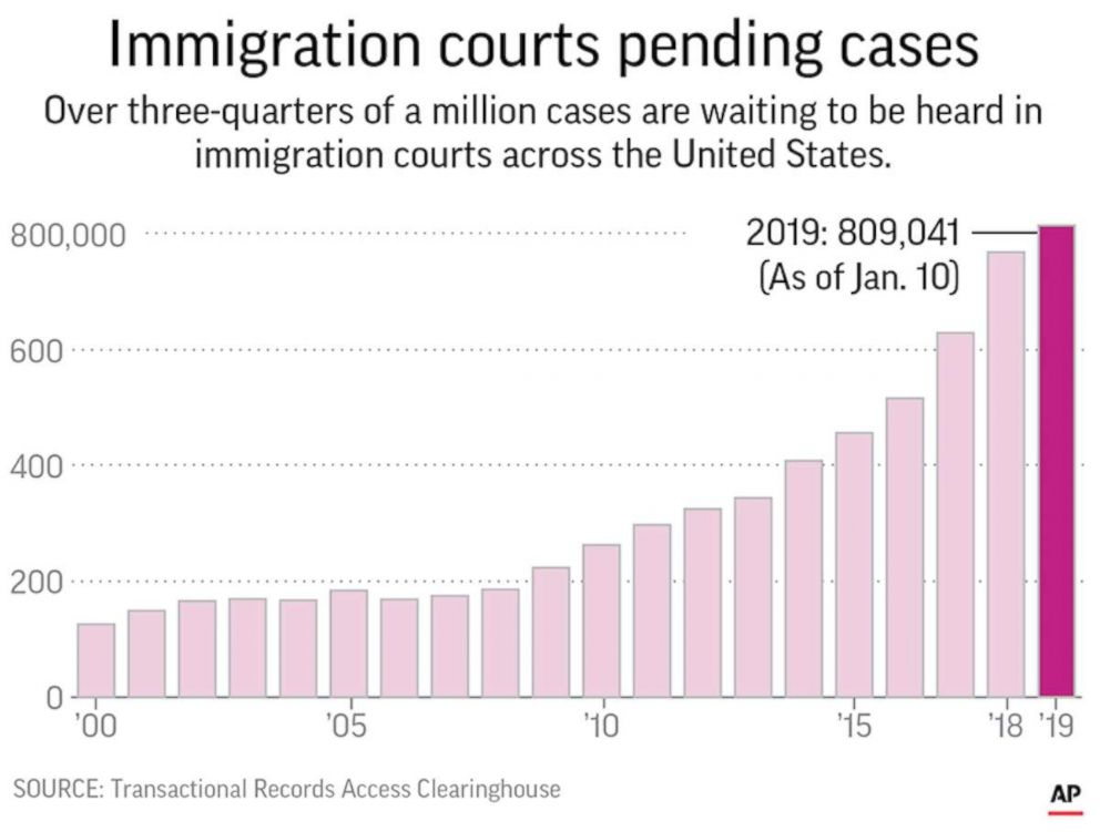GRAPHIC: An AP graphic shows the backlog of cases in U.S. immigration courts.