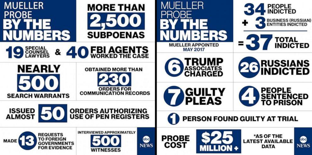 PHOTO: Mueller Probe