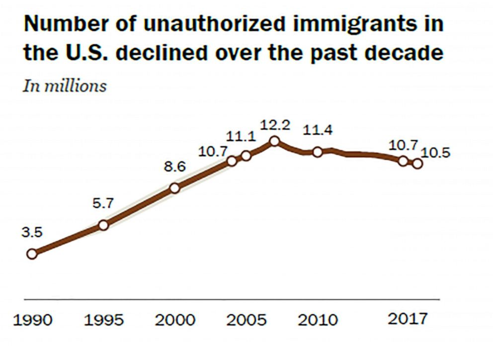 PHOTO: Decade-long decline of unauthorized immigrants in the U.S. hits new estimated low of 10.5 million in 2017.