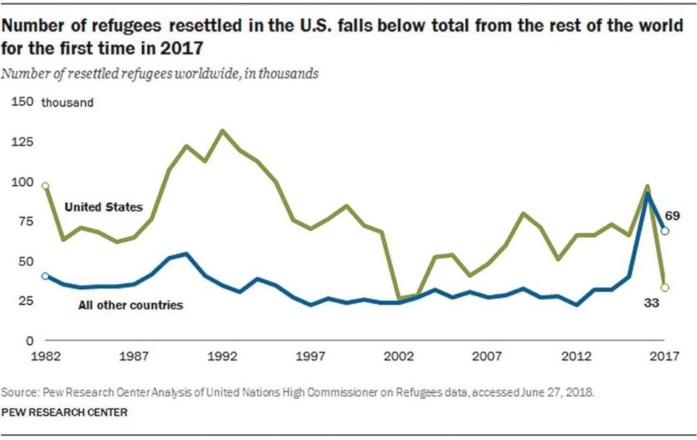 PHOTO: For the first time in almost 40 years, the United States is resettling fewer refugees than the rest of the world, according to a new study by Pew Research Center.