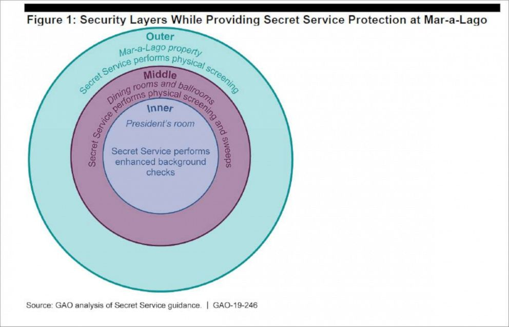 PHOTO: A figure published in a report by the Government Accountability Office illustrates the Secret Services security layers around President Trump while he is visiting Mar-a-Lago in Florida.