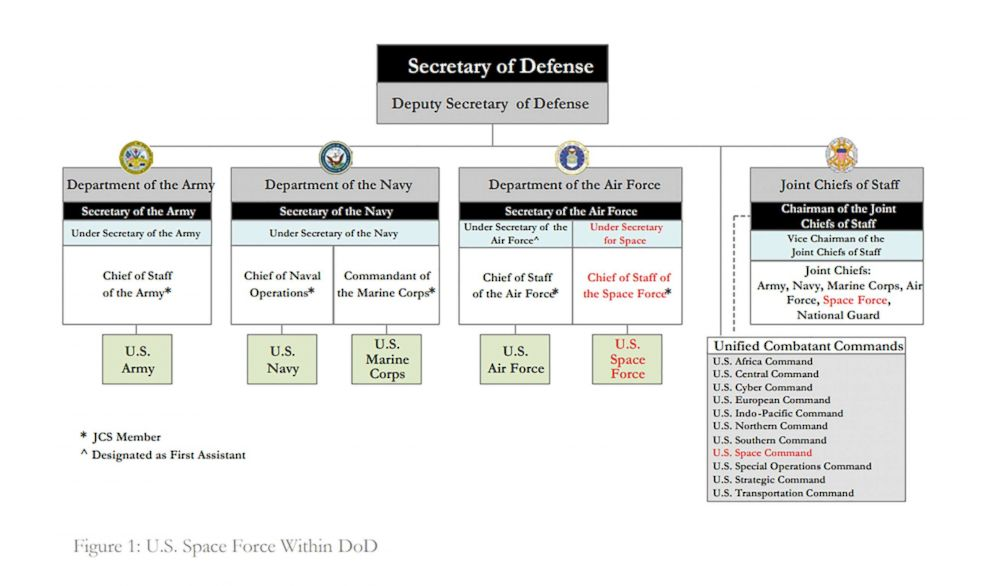 The Space Force will be located under the Department of the Air Force with an Under Secretary for Space and a four-star Chief of Staff of the Space Force.