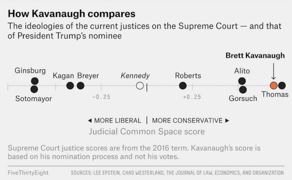PHOTO: A graphic by FiveThirtyEight shows how the ideologies of the current Justices on the Supreme Court compare with Brett Kavanaughs.