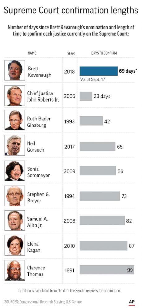 PHOTO: An AP graphic shows the number of days for confirmation process for sitting Justices of the Supreme Court.