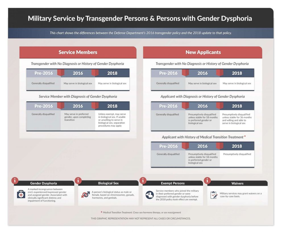 PHOTO: A graphic released by the Pentagon shows how individuals will be impacted by the new transgender policy.