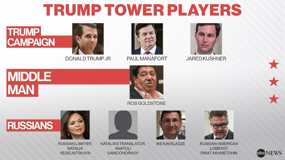 PHOTO: The Russian emissaries, a middle man and Trump campaign associates who met at Trump Tower on June 9, 2016.