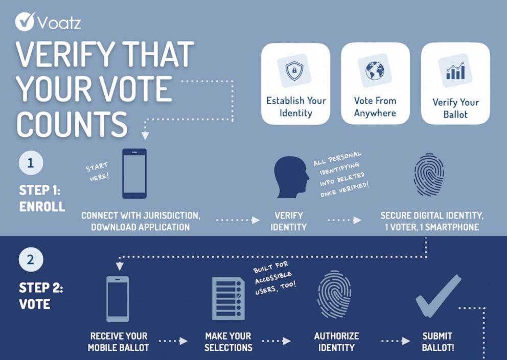 PHOTO: Graphic explaining how the Voatz app works.