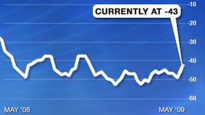 CCI Index Chart
