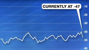 Chart Consumer Comfort index