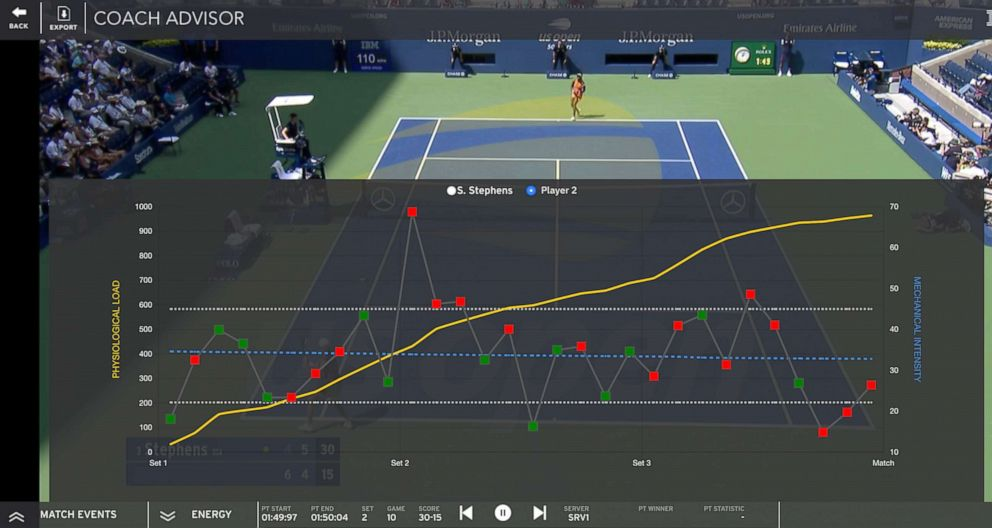 PHOTO: IBMs new Coach Advisor tool, showing energy exertion throughout a Sloane Stephens match.