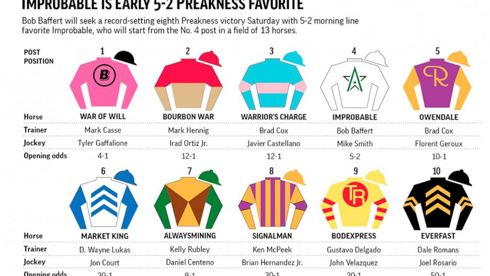 preakness stakes 2020 odds