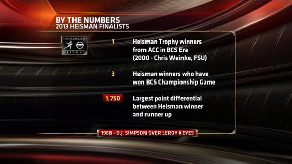 By the Numbers: 2013 Heisman finalists