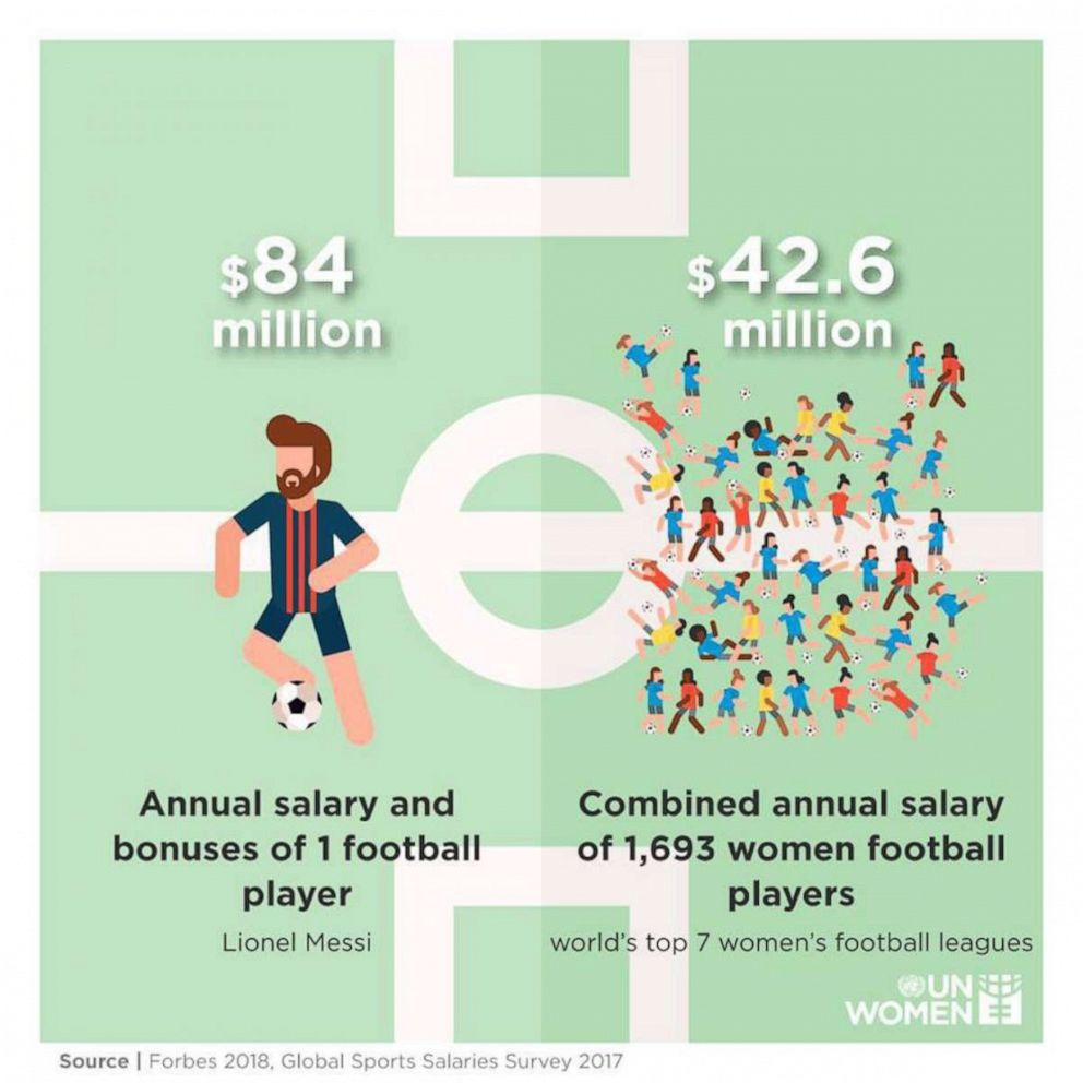 PHOTO: A graphic shared on Facebook by the United Nations compares the annual salary and bonuses for Lionel Messi to the combined annual salary of all of the players in the worlds top seven leagues.
