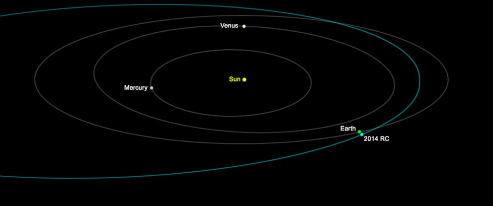 PHOTO: This graphic depicts the orbit of asteroid 2014 RC around the sun.