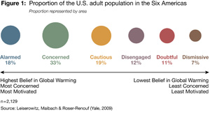 "GLOBAL WARMINGS ""SIX AMERICAS"" - Where do you fit? Your friends?"