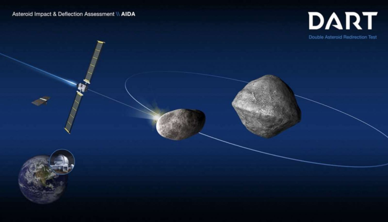 Earth isn't currently in danger of an asteroid impact, but