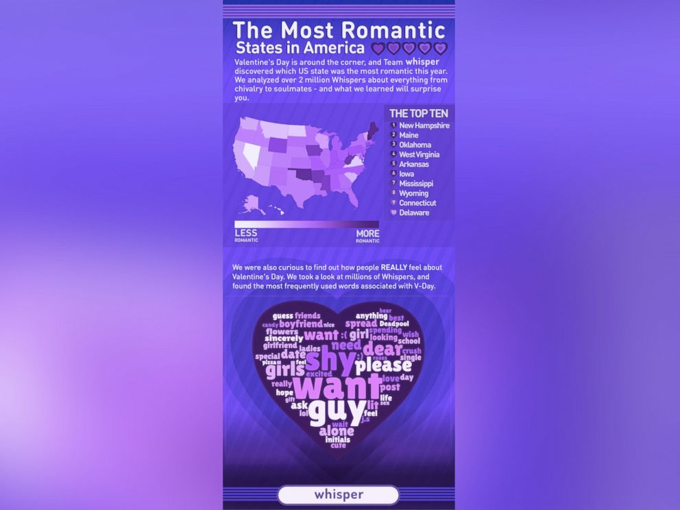 whisper app reveals valentine s day secrets most romantic state in