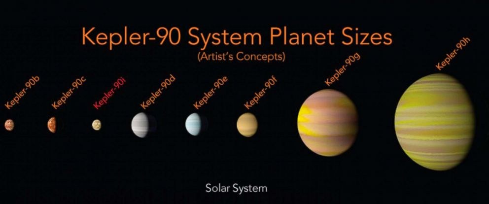 PHOTO: This illustration made available by NASA shows a comparison of the planets in the solar system and those orbiting the star Kepler-90.