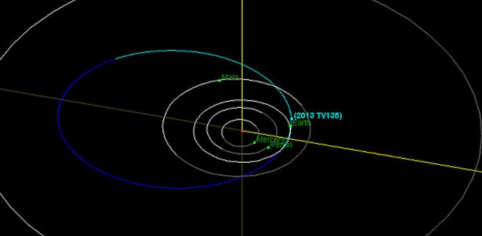 PHOTO: This diagram shows the orbit of asteroid 2013 TV135 (in blue), which has just a one-in-63,000 chance of impacting Earth. Its risk to Earth will likely be further downgraded as scientists continue their investigations.
