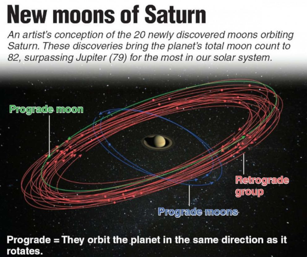 Scientists are asking the public to help name Saturn's 20 ...