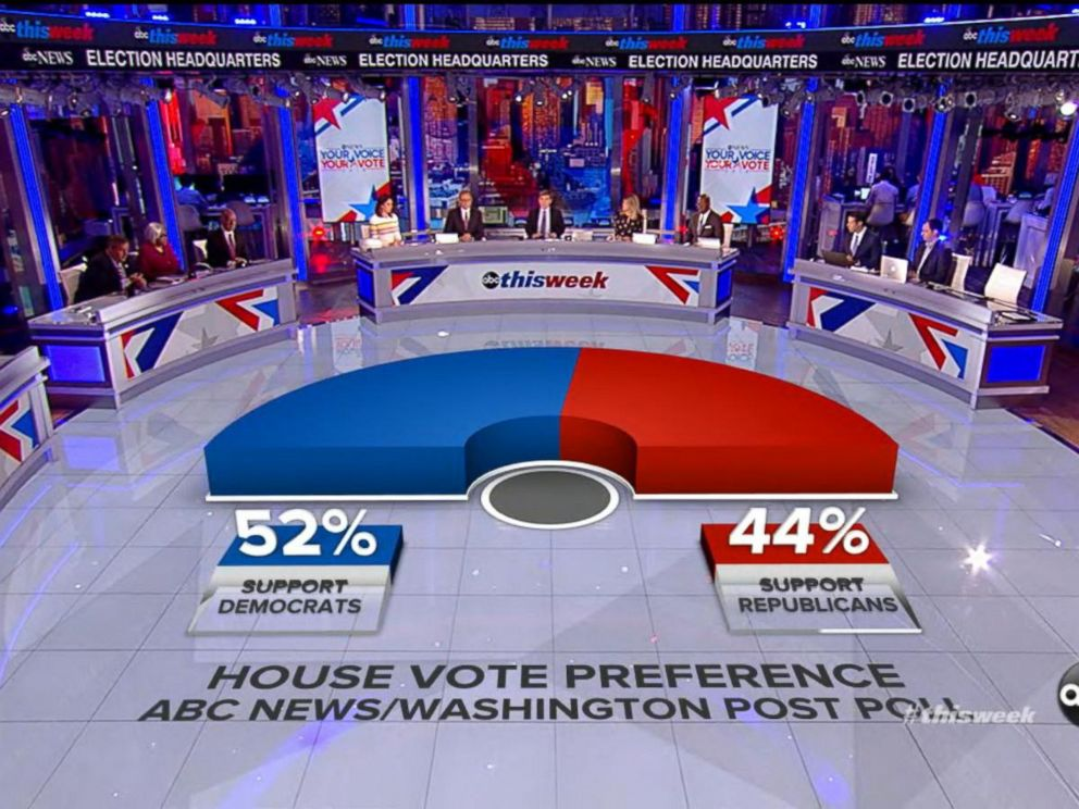 VIDEO: TW 11/04/18: ABC/WaPo Poll: Dems Hold 8-Point Lead Over GOP Nationwide in House Races