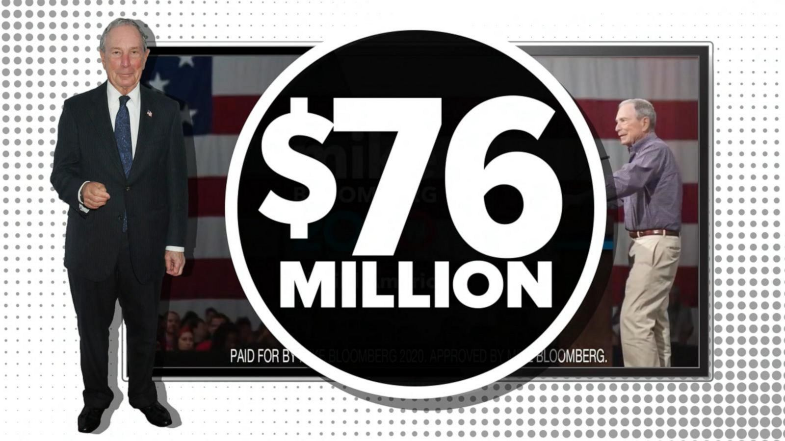 Do You Buy That… Spending A Lot Of Money On Ads Can Help Win the Democratic Nomination?