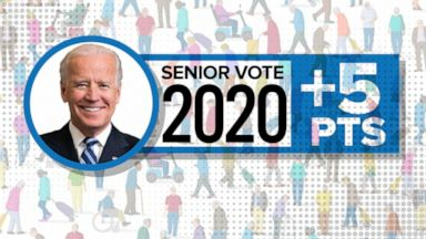 VIDEO: I buy that seniors are breaking for Biden, COVID-19 might be why: Nate Silver