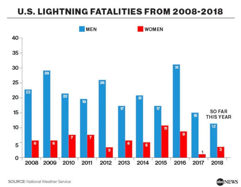 081718Charts_US_Lightning_Fatalities_2008_2018