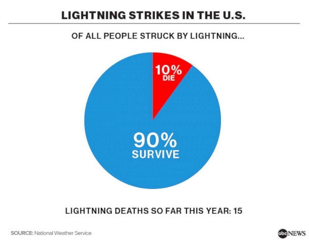 081718_Lightning_Stikes_US