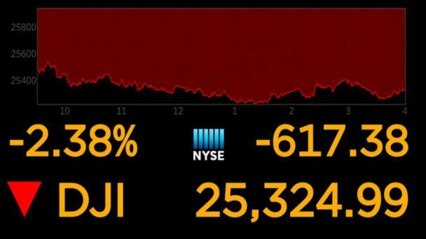 Dow drops sharply amid tariff feud